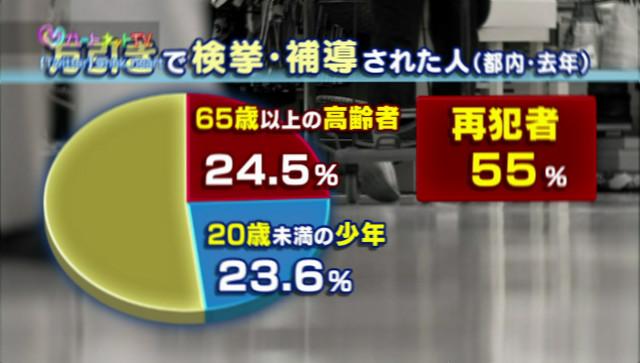 「再犯者 55%」