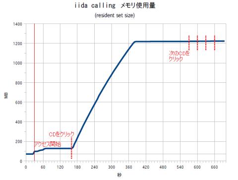 iida calling メモリ使用量