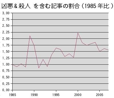 朝日新聞記事DBから「凶悪 AND 殺人」が含まれる記事の割合を集計したグラフ