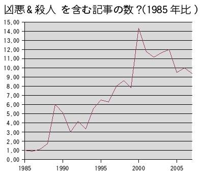 朝日新聞記事DBから「凶悪 AND 殺人」を単純に検索した結果を集計したグラフ