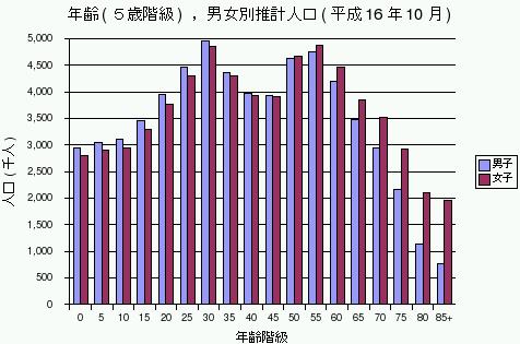 年齢、男女別推計人口(平成16年10月)