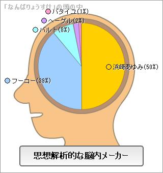思想解析的な脳内メーカー